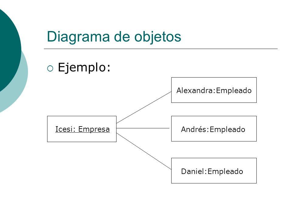 Diagrama de objetos Ejemplo: Alexandra:Empleado Icesi: Empresa