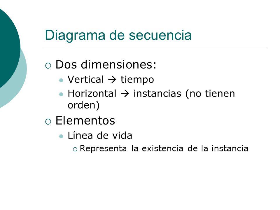 Diagrama de secuencia Dos dimensiones: Elementos Vertical  tiempo