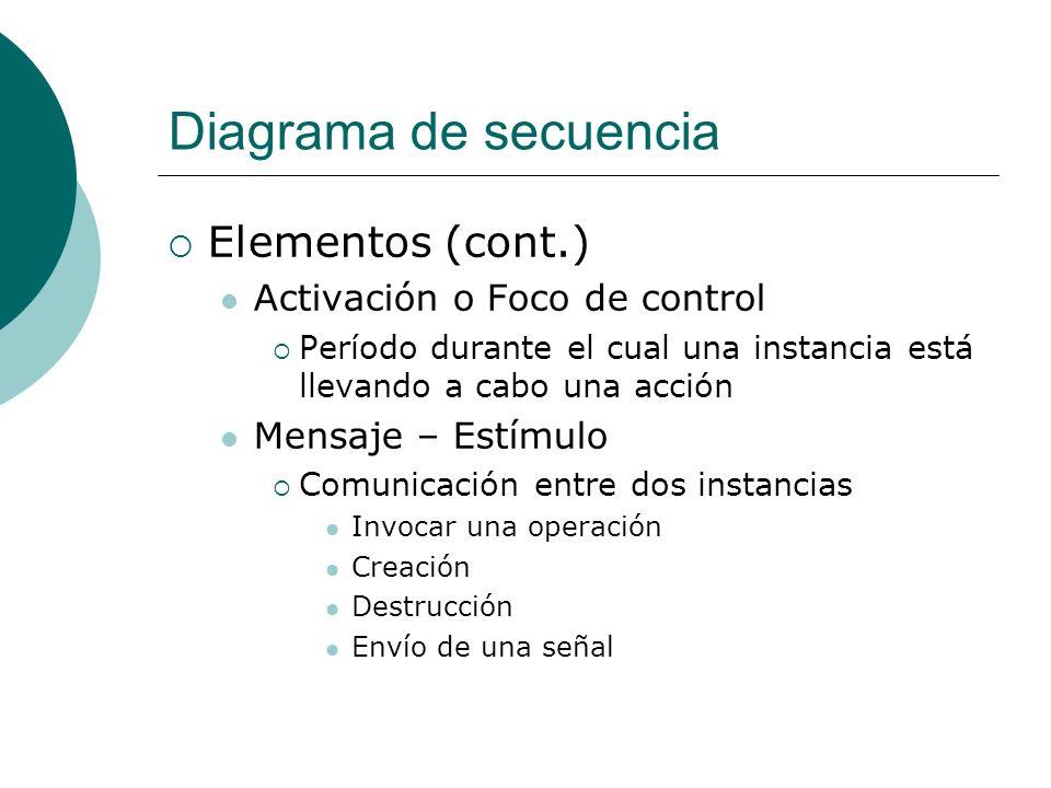 Diagrama de secuencia Elementos (cont.) Activación o Foco de control