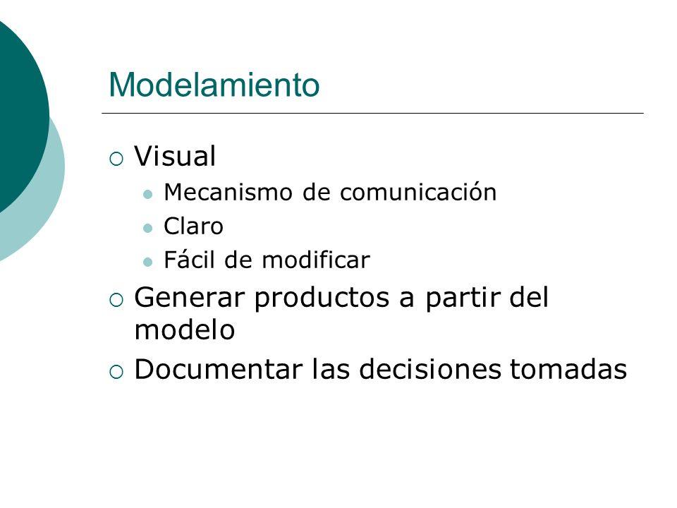 Modelamiento Visual Generar productos a partir del modelo