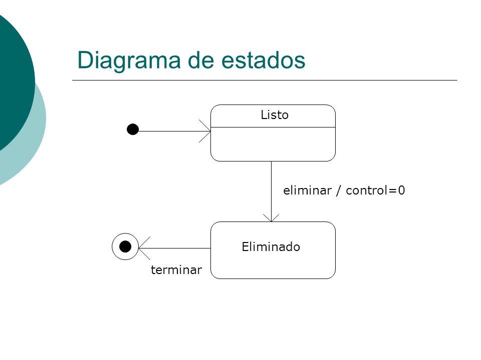 Diagrama de estados Listo Eliminado terminar eliminar / control=0