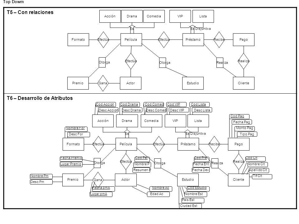 T6 – Desarrollo de Atributos
