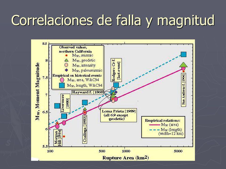 Correlaciones de falla y magnitud