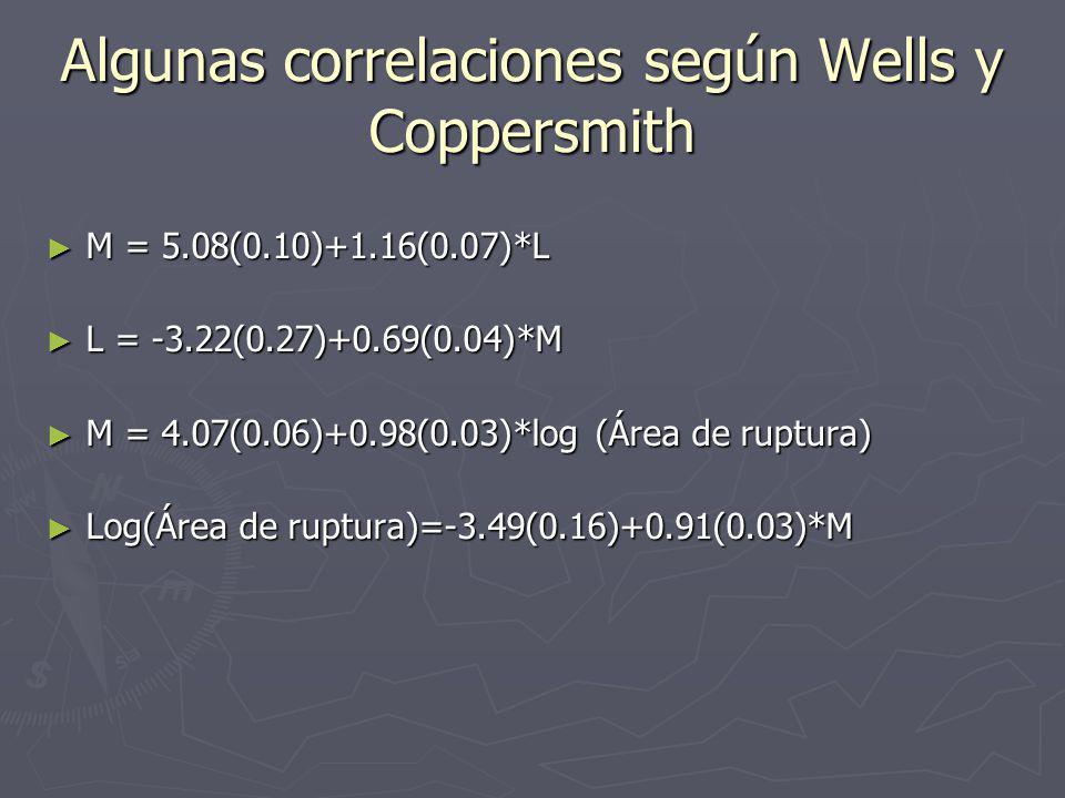 Algunas correlaciones según Wells y Coppersmith