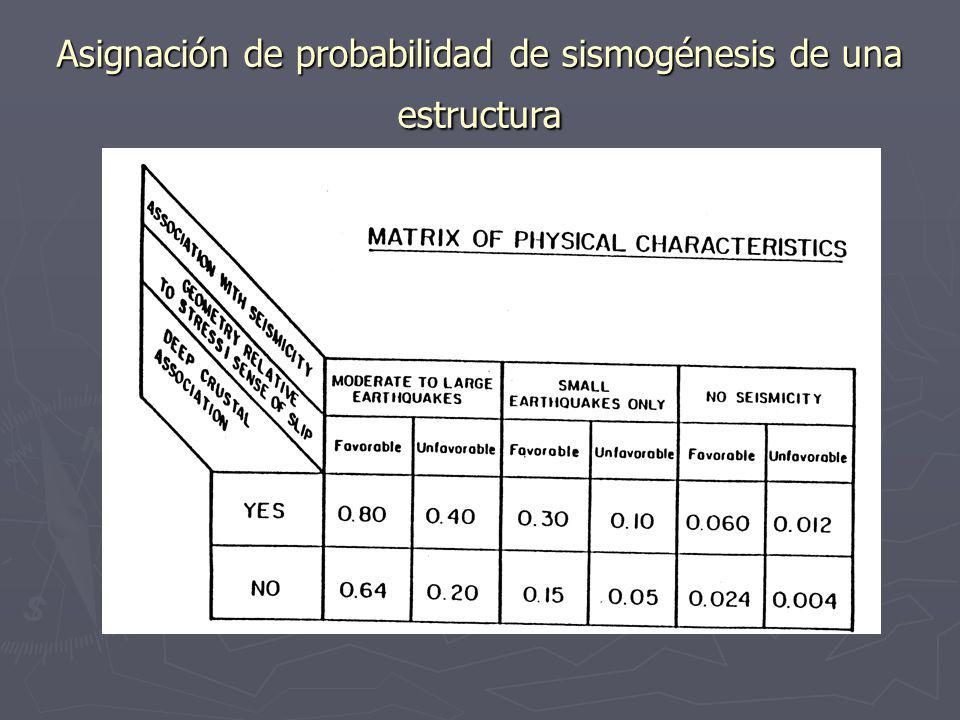 Asignación de probabilidad de sismogénesis de una estructura