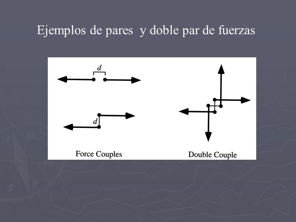 Ejemplos de pares y doble par de fuerzas