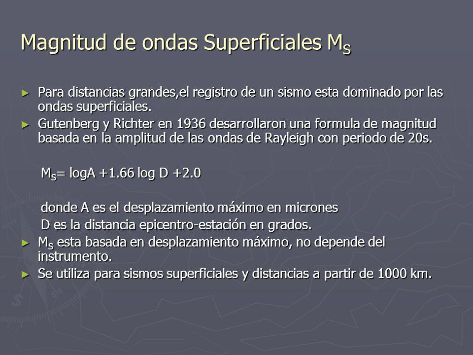 Magnitud de ondas Superficiales MS