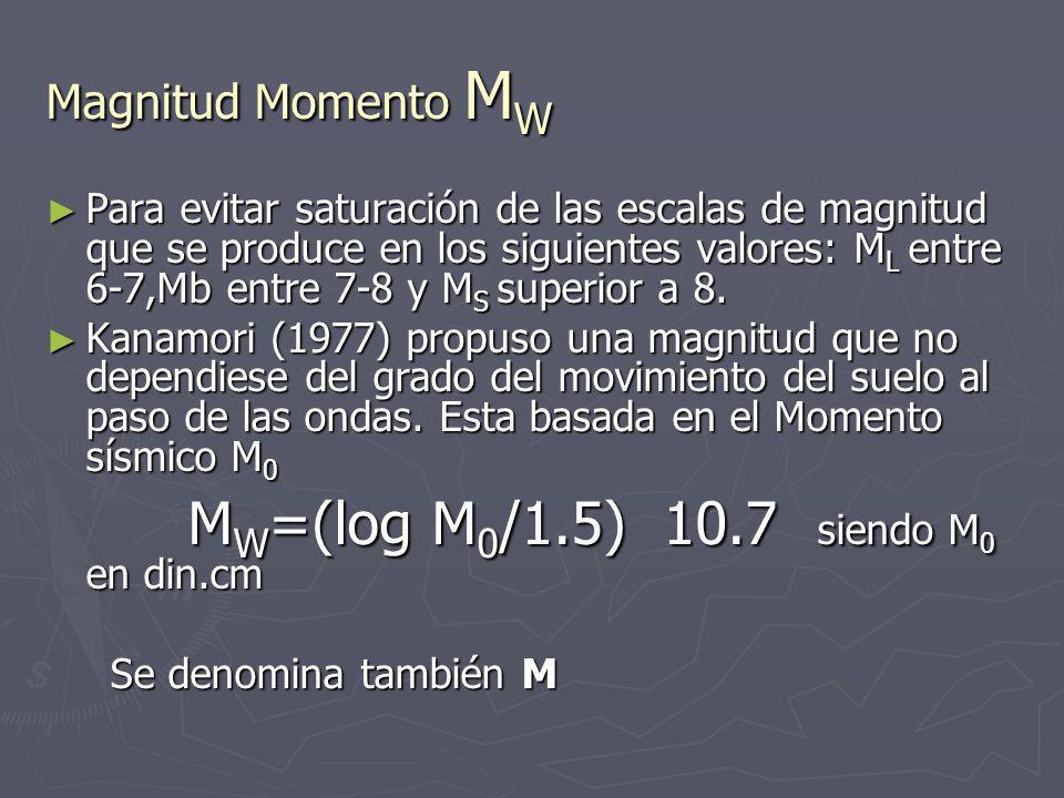 MW=(log M0/1.5) 10.7 siendo M0 en din.cm