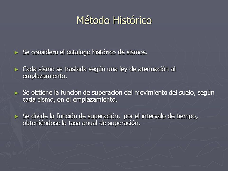 Método Histórico Se considera el catalogo histórico de sismos.