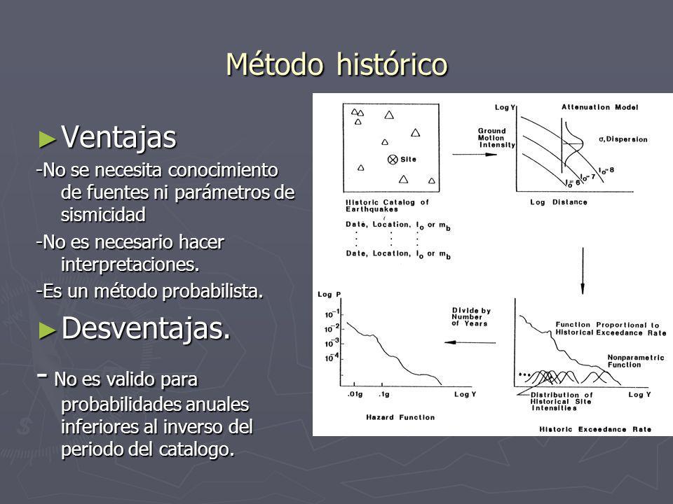Método histórico Ventajas. -No se necesita conocimiento de fuentes ni parámetros de sismicidad. -No es necesario hacer interpretaciones.
