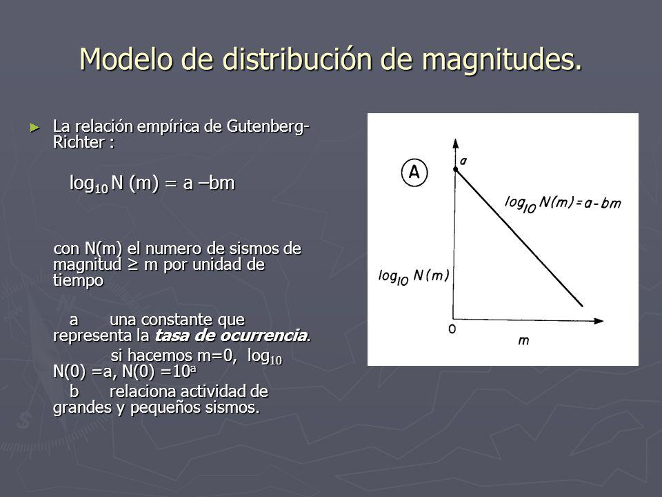Modelo de distribución de magnitudes.