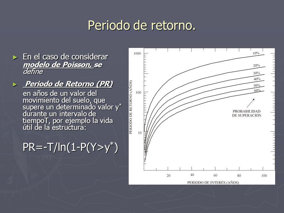 Periodo de retorno. PR=-T/ln(1-P(Y>y*)
