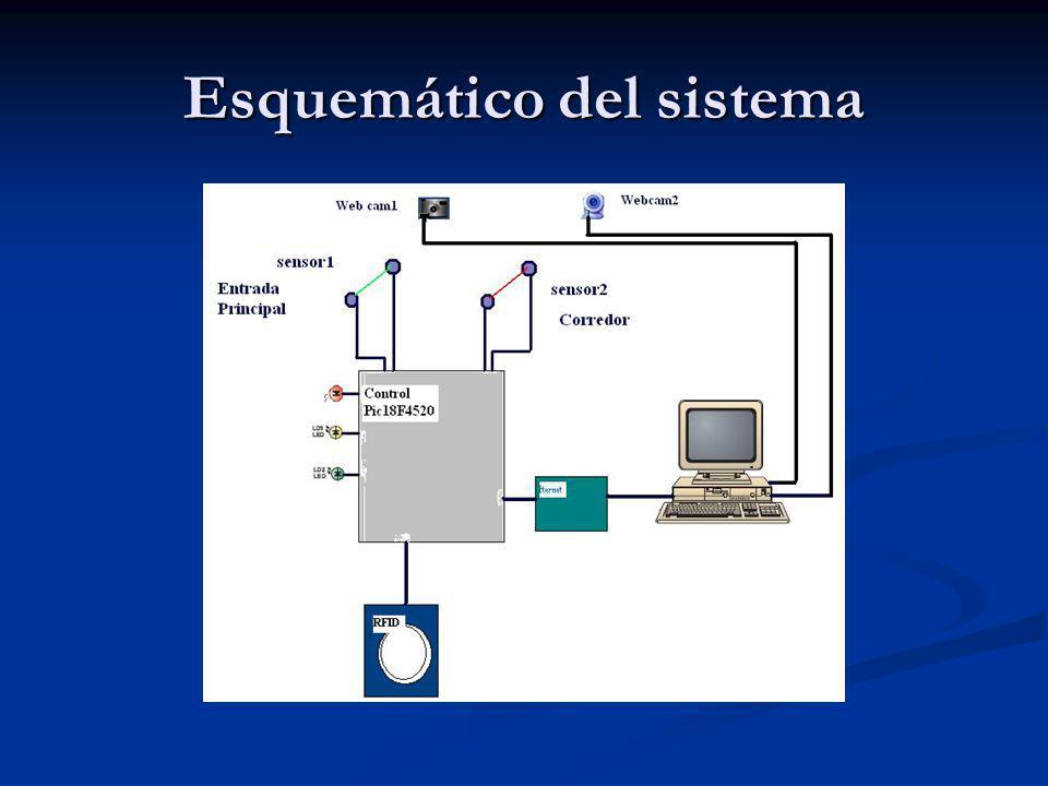 Esquemático del sistema