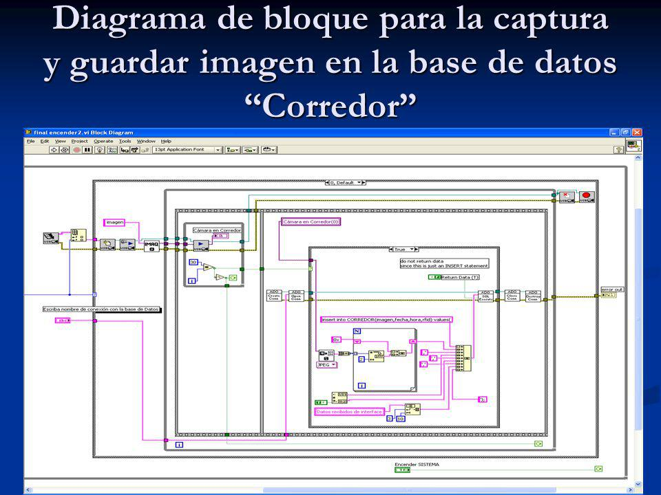 Diagrama de bloque para la captura y guardar imagen en la base de datos Corredor