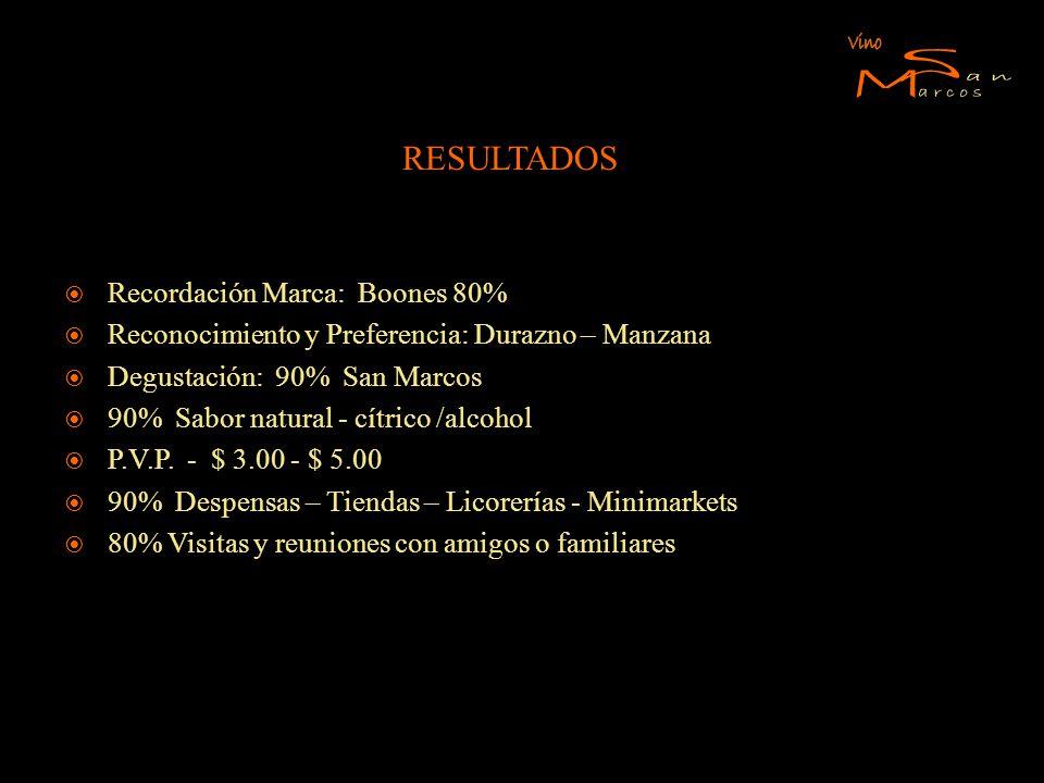 S M Vino an arcos RESULTADOS Recordación Marca: Boones 80%