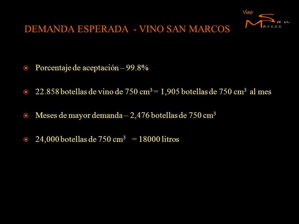 DEMANDA ESPERADA - VINO SAN MARCOS