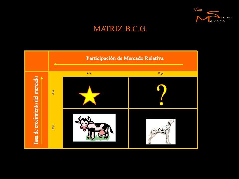 S M Vino an arcos MATRIZ B.C.G. Alta Baja Estrella Interrogación Vacas
