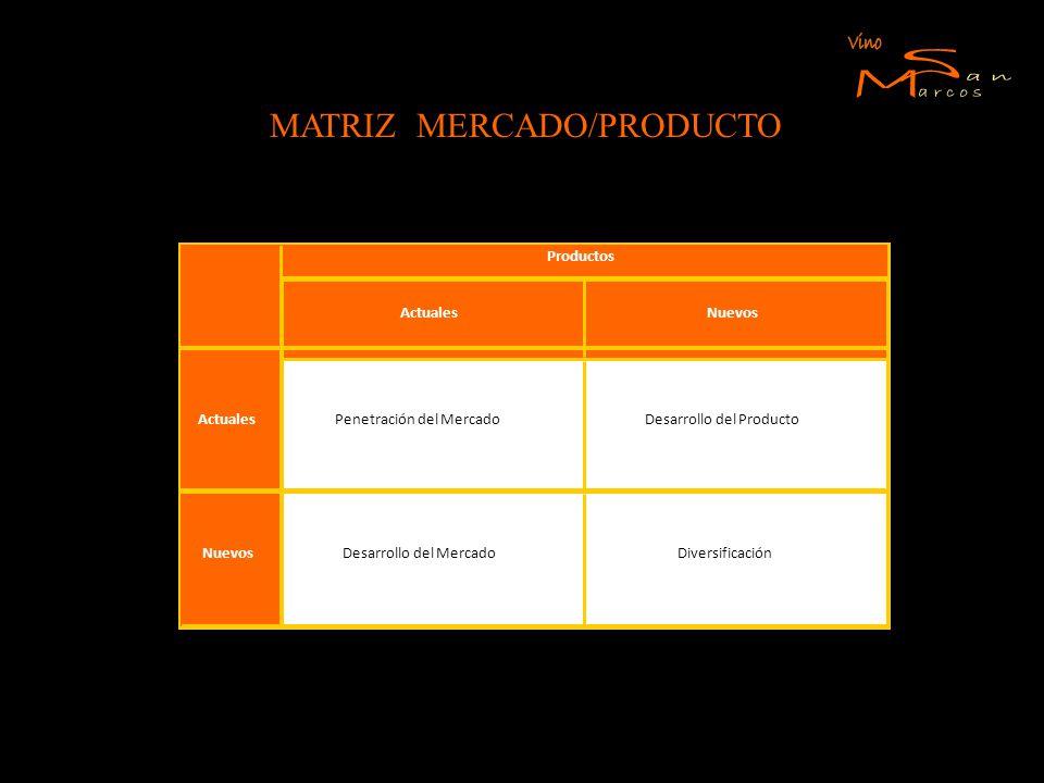MATRIZ MERCADO/PRODUCTO