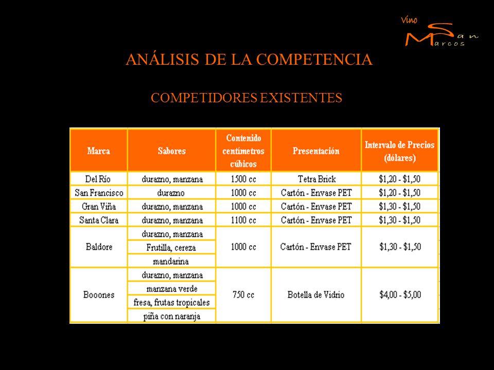 Vino S M arcos an ANÁLISIS DE LA COMPETENCIA COMPETIDORES EXISTENTES