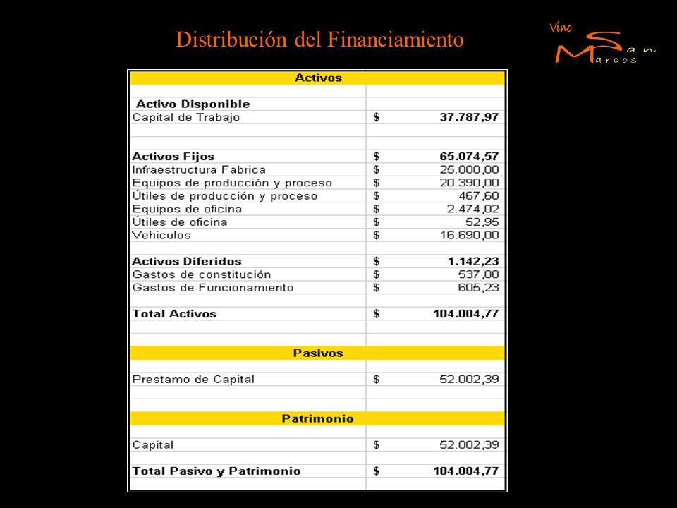 Distribución del Financiamiento