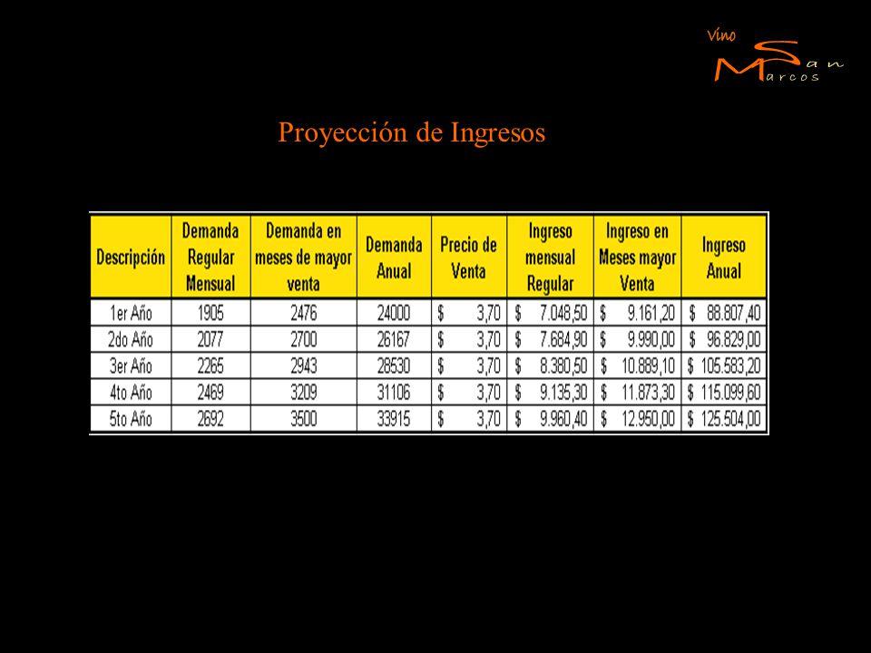 Proyección de Ingresos