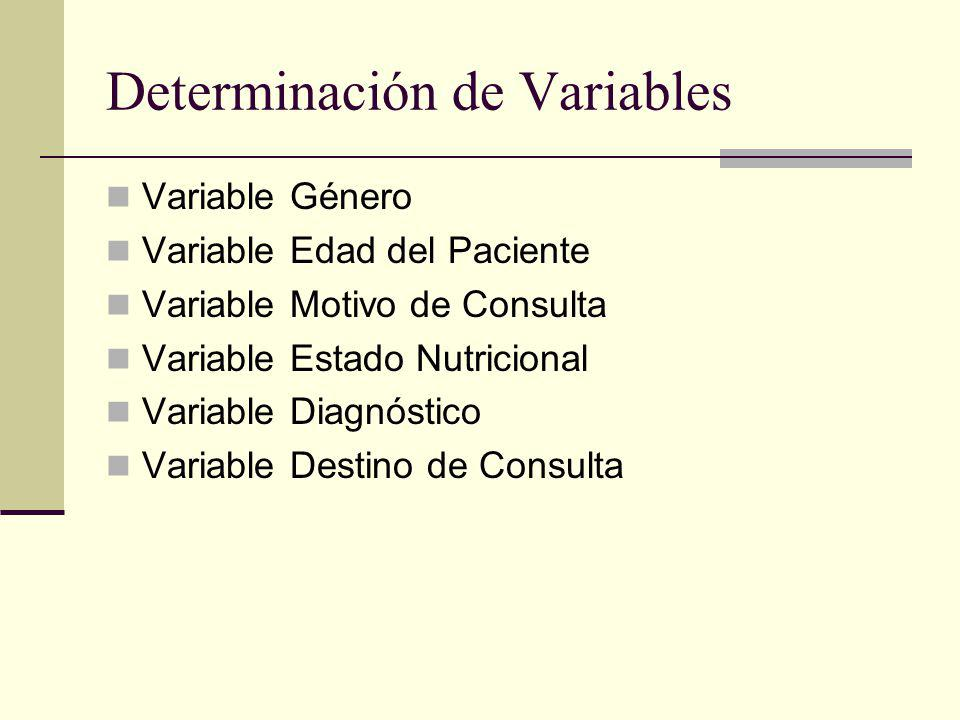 Determinación de Variables