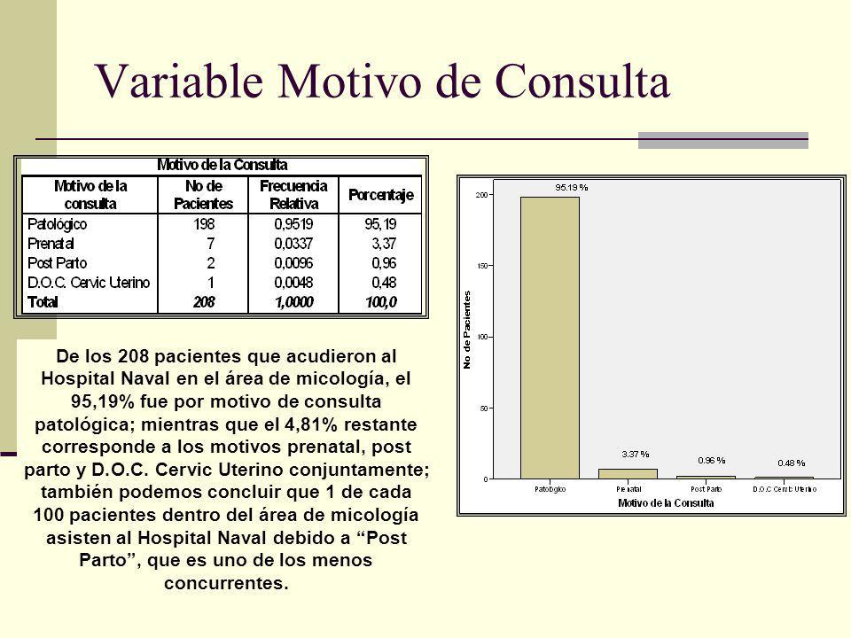Variable Motivo de Consulta