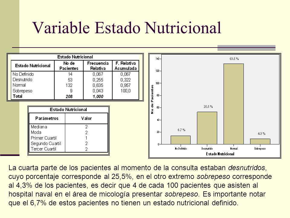 Variable Estado Nutricional