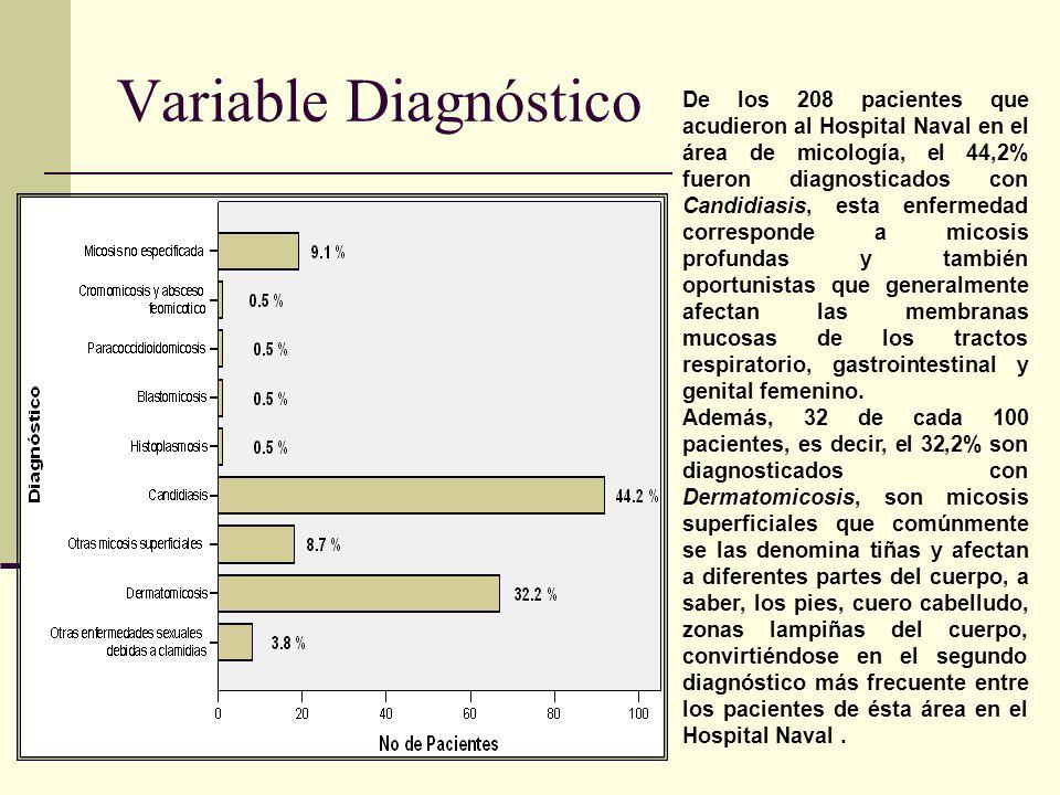 Variable Diagnóstico