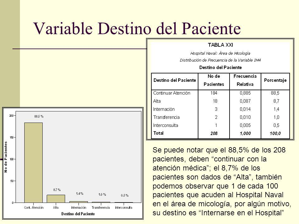 Variable Destino del Paciente
