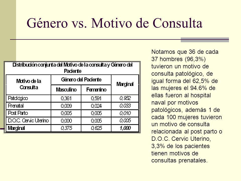 Género vs. Motivo de Consulta