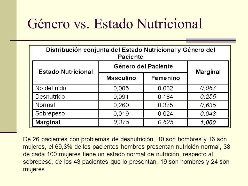 Género vs. Estado Nutricional