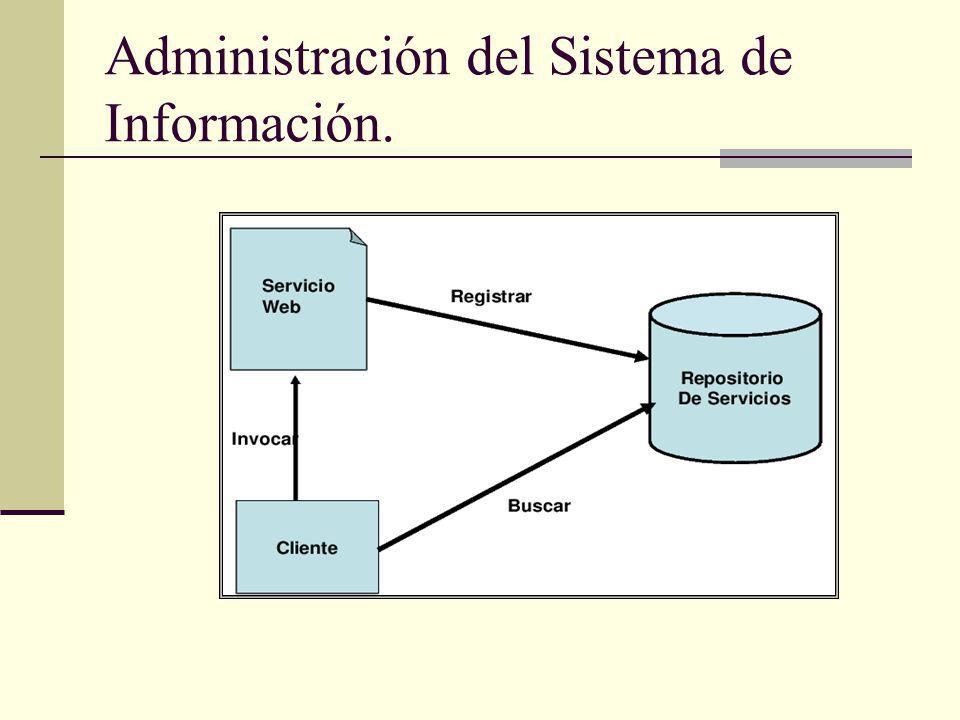 Administración del Sistema de Información.