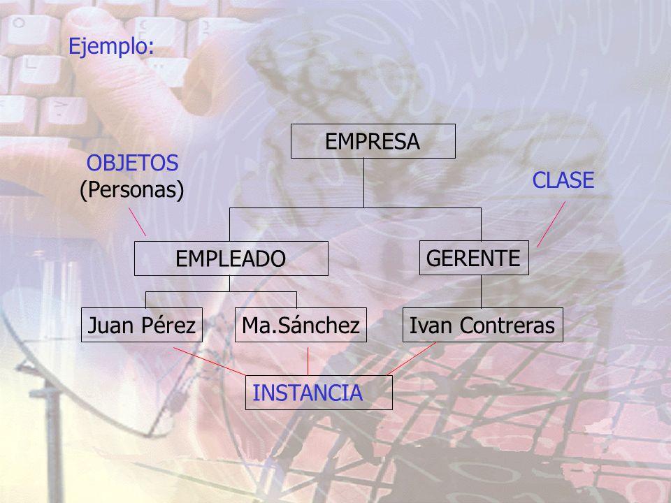 Ejemplo: EMPRESA. OBJETOS. (Personas) CLASE. EMPLEADO. GERENTE. Juan Pérez. Ma.Sánchez. Ivan Contreras.
