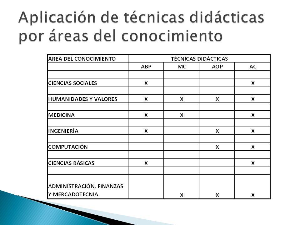 Aplicación de técnicas didácticas por áreas del conocimiento