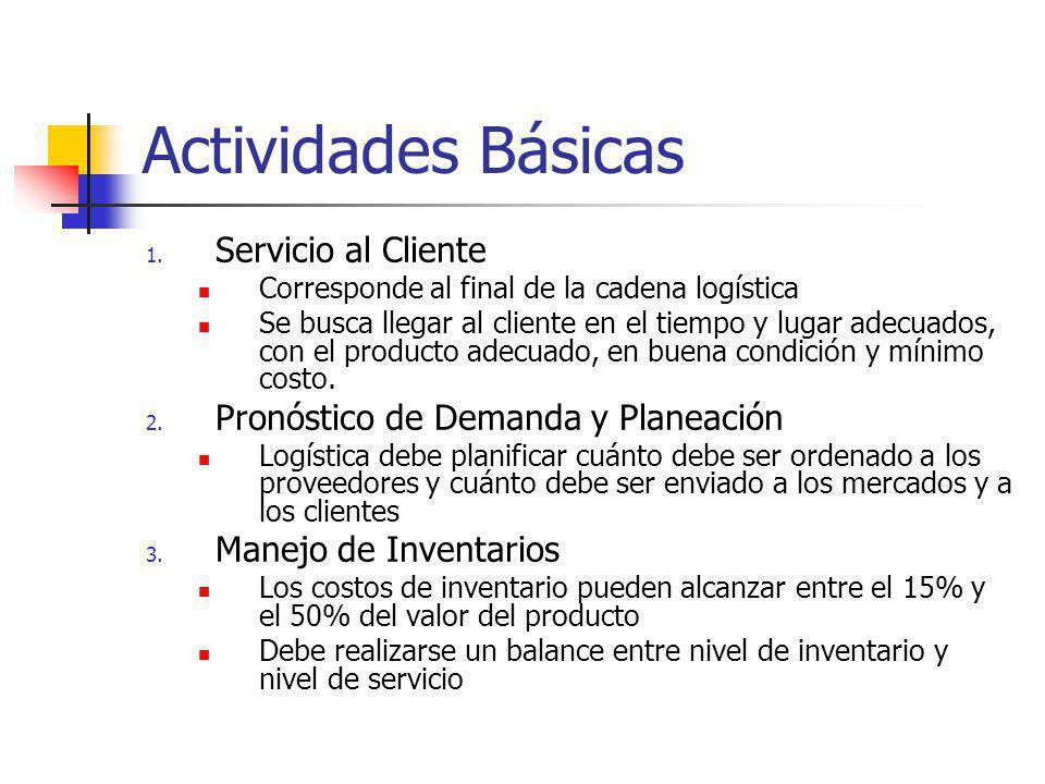 Actividades Básicas Servicio al Cliente