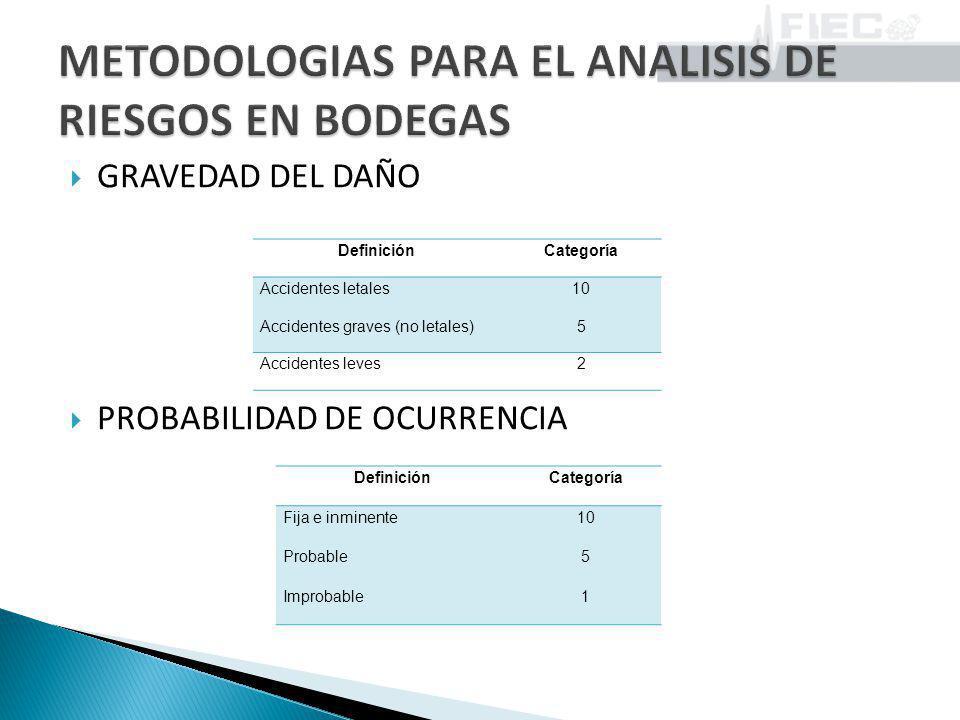 METODOLOGIAS PARA EL ANALISIS DE RIESGOS EN BODEGAS