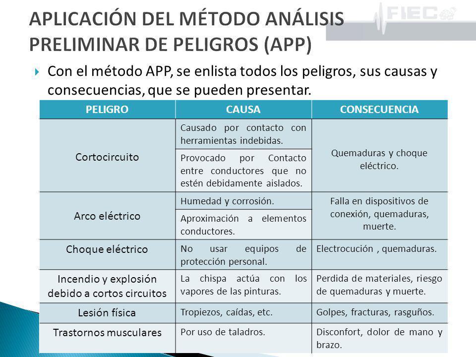 APLICACIÓN DEL MÉTODO ANÁLISIS PRELIMINAR DE PELIGROS (APP)