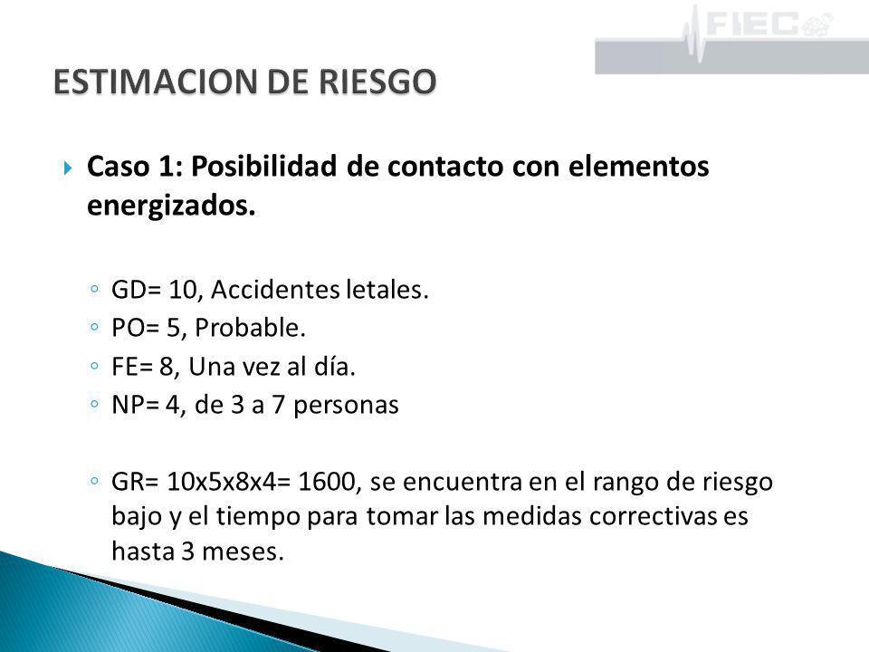 ESTIMACION DE RIESGO Caso 1: Posibilidad de contacto con elementos energizados. GD= 10, Accidentes letales.