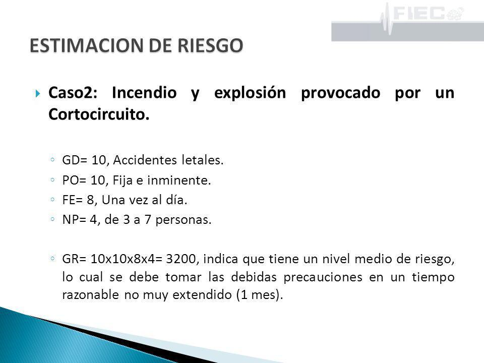 ESTIMACION DE RIESGO Caso2: Incendio y explosión provocado por un Cortocircuito. GD= 10, Accidentes letales.