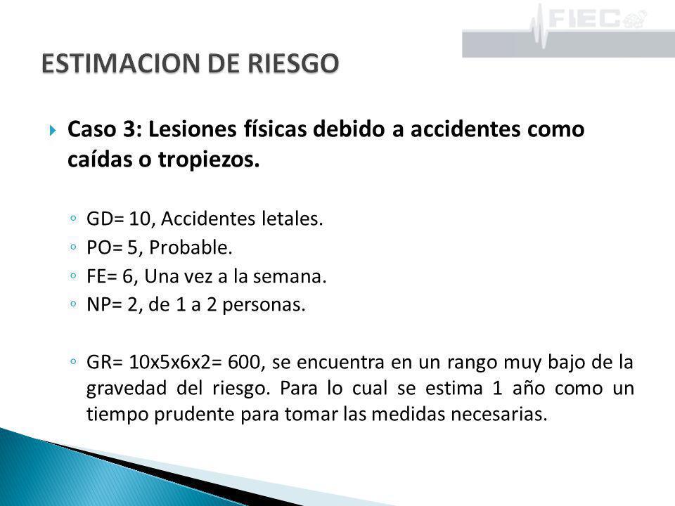 ESTIMACION DE RIESGO Caso 3: Lesiones físicas debido a accidentes como caídas o tropiezos. GD= 10, Accidentes letales.