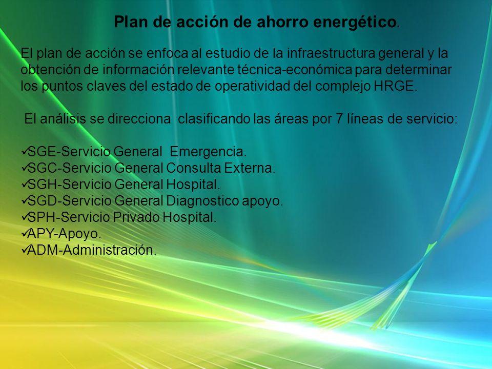 Plan de acción de ahorro energético.