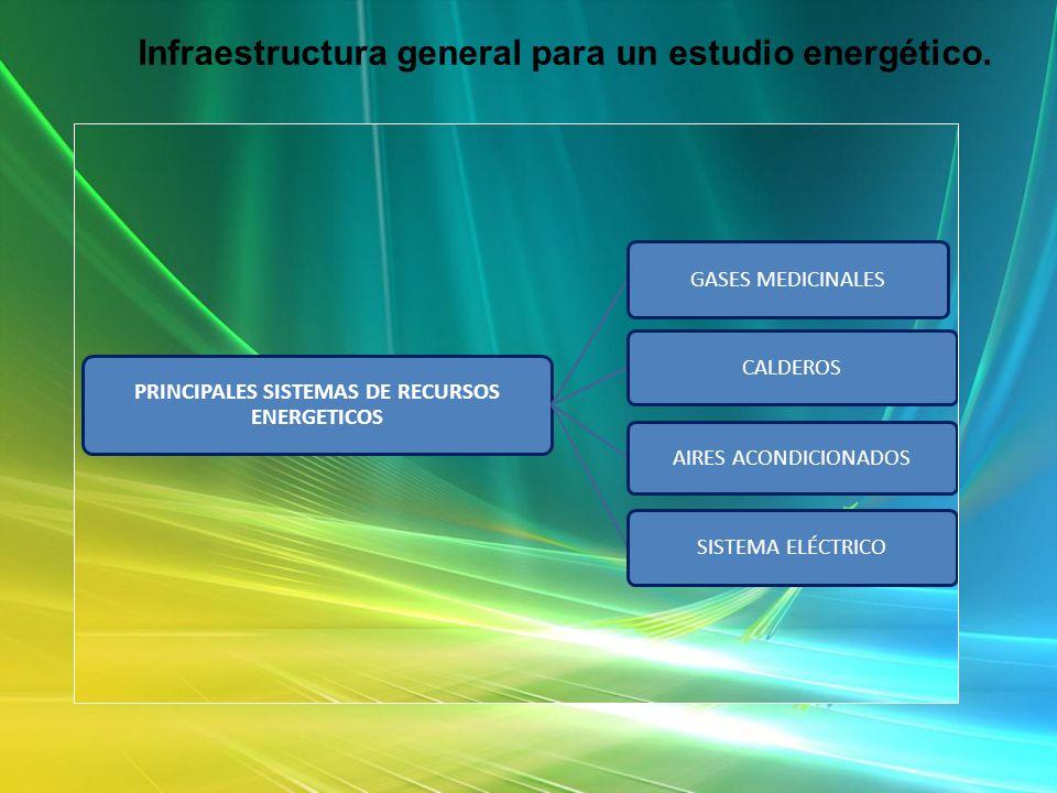 Infraestructura general para un estudio energético.