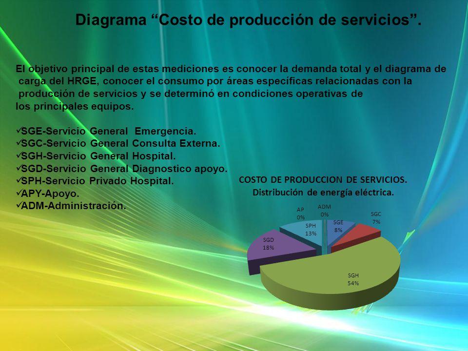 Diagrama Costo de producción de servicios .