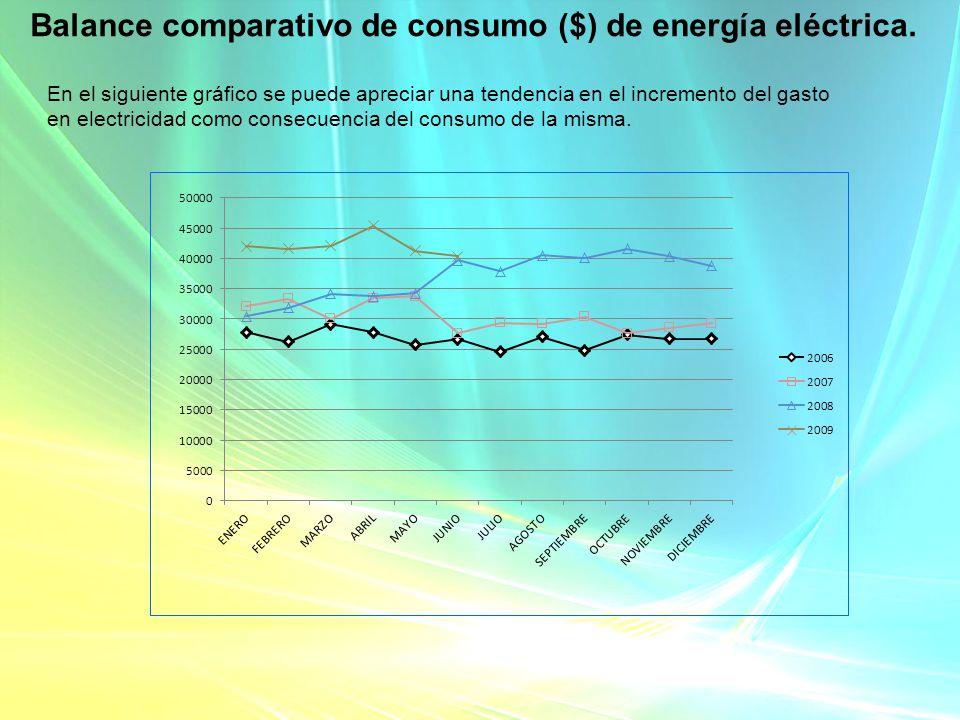 Balance comparativo de consumo ($) de energía eléctrica.