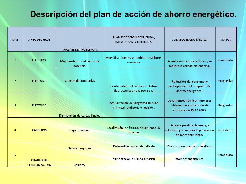 Descripción del plan de acción de ahorro energético.