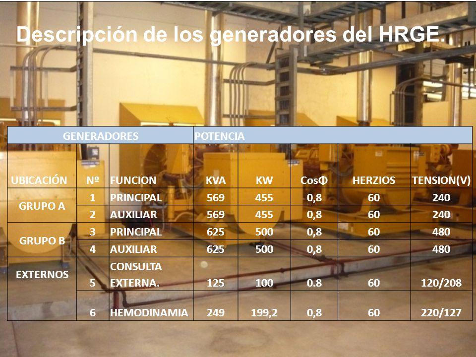 Descripción de los generadores del HRGE.