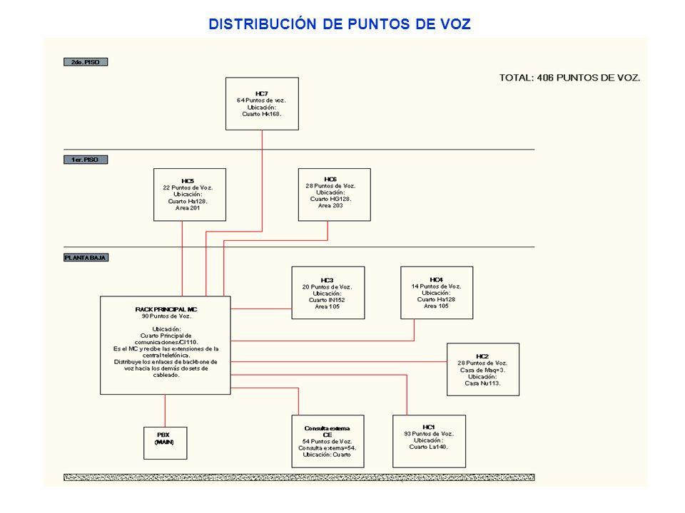 DISTRIBUCIÓN DE PUNTOS DE VOZ