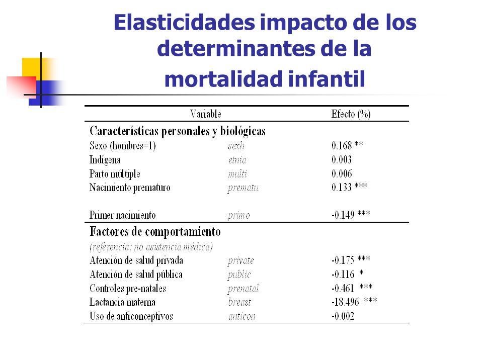 Elasticidades impacto de los determinantes de la mortalidad infantil