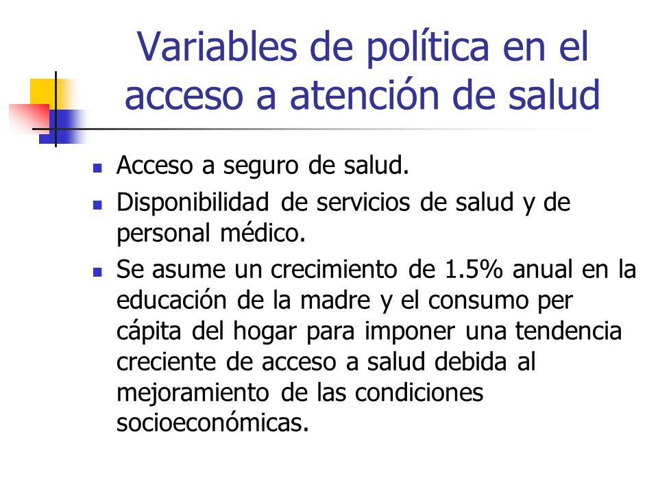 Variables de política en el acceso a atención de salud